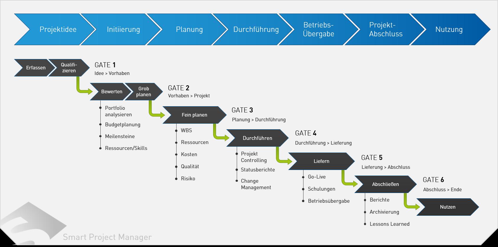 Smart Project Manager Projektphasen